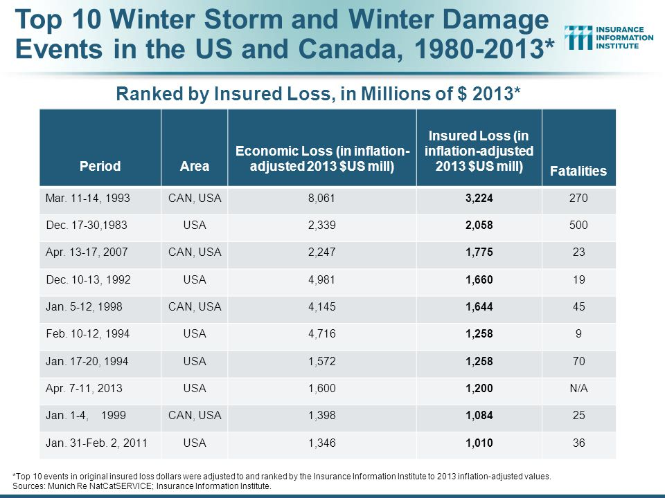 12/01/09 - 9pmeSlide – P6466 – The Financial Crisis and the Future of the P/C 138 Total Potential Home Value Exposure to Storm Surge Risk in 2013* ($