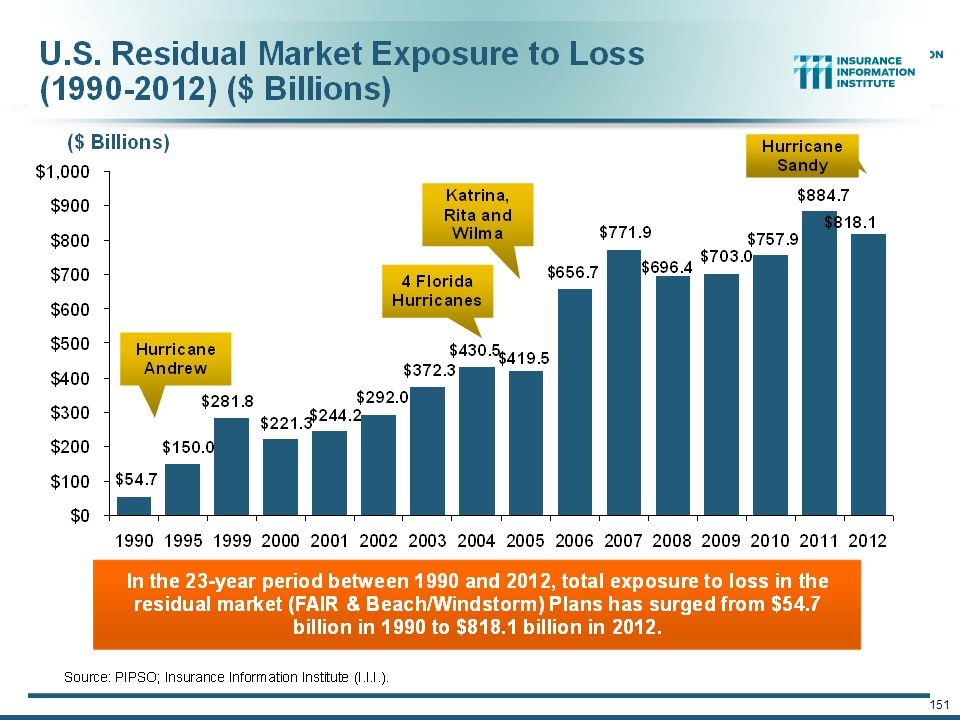 12/01/09 - 9pmeSlide – P6466 – The Financial Crisis and the Future of the P/C 150 The combined ratios for both personal and commercial lines improved