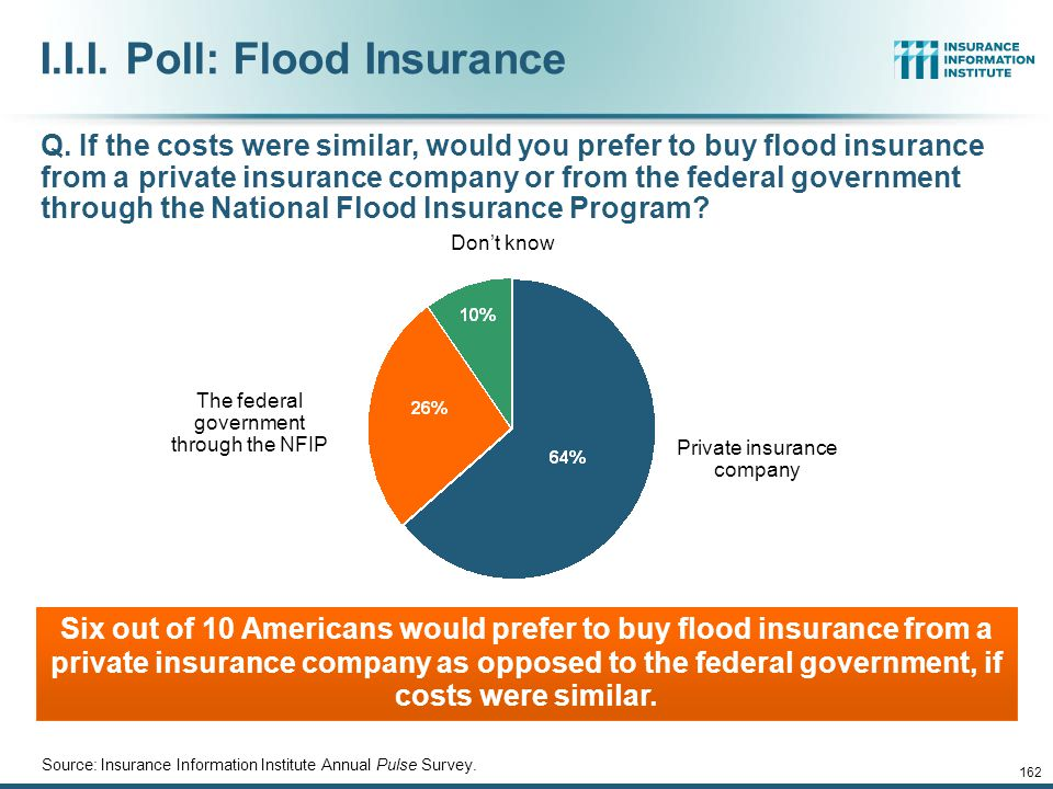 12/01/09 - 9pmeSlide – P6466 – The Financial Crisis and the Future of the P/C 161 I.I.I. Poll: Flood Insurance Q. The federal government provides insu