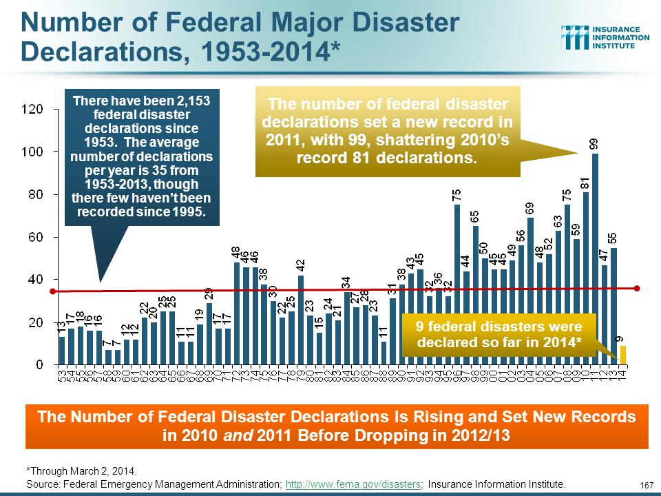 166 Federal Disaster Declarations Patterns: 1953-2013 12/01/09 - 9pm 166 Disaster Declarations Set New Records in Recent Years