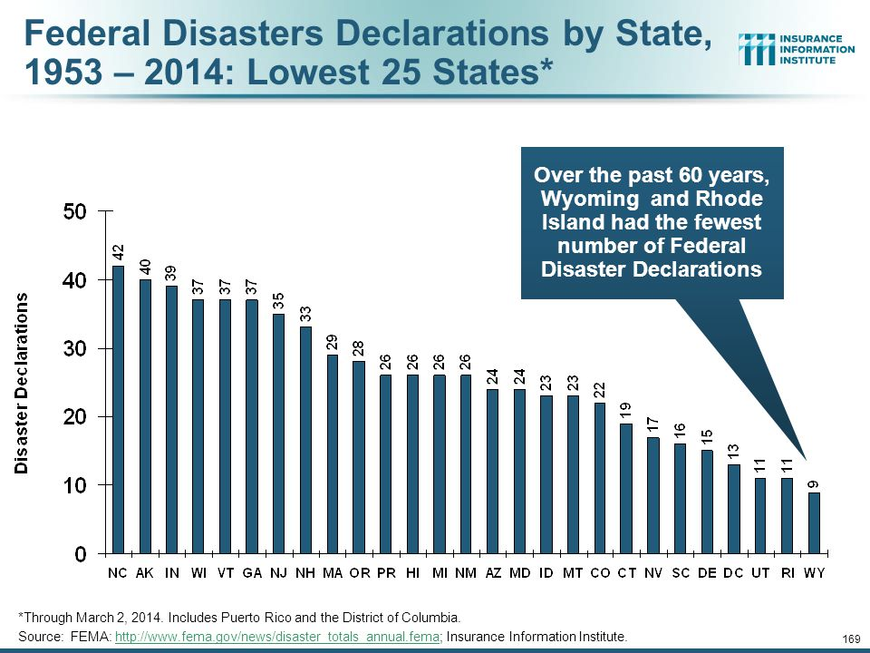168 Federal Disasters Declarations by State, 1953 – 2014: Highest 25 States* Over the past 60 years, Texas has had the highest number of Federal Disas