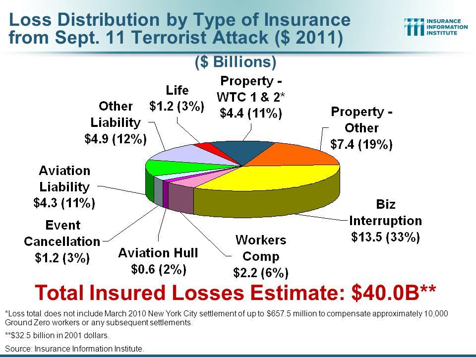 12/01/09 - 9pmeSlide – P6466 – The Financial Crisis and the Future of the P/C 178 Terrorism Risk Insurance Program Boston Marathon Bombing Has Helped
