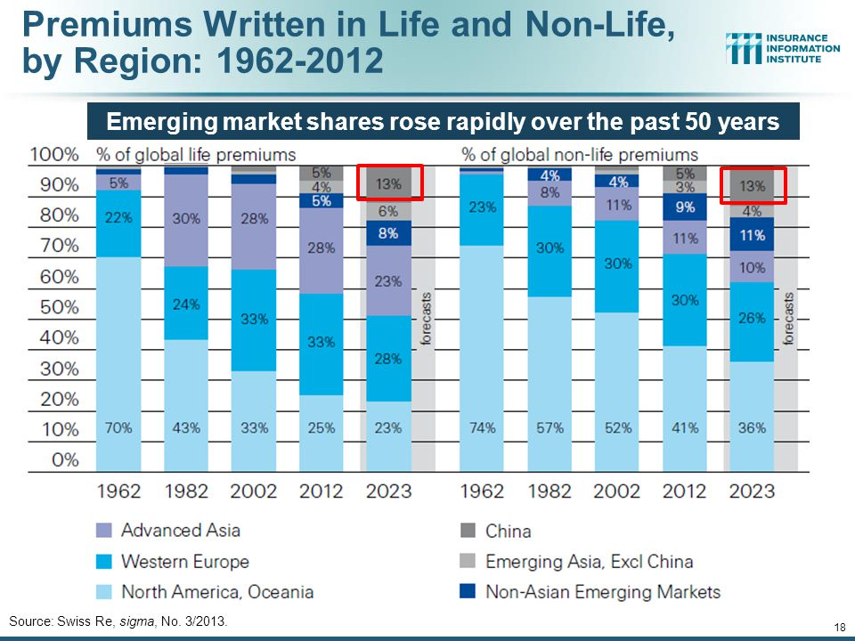 12/01/09 - 9pmeSlide – P6466 – The Financial Crisis and the Future of the P/C 17 Global Real (Inflation Adjusted) Premium Growth (Life and Non-Life):