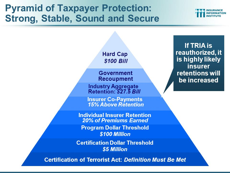 12/01/09 - 9pmeSlide – P6466 – The Financial Crisis and the Future of the P/C 183 Terrorism Risk Insurance Program Testified before Senate Banking Cmt