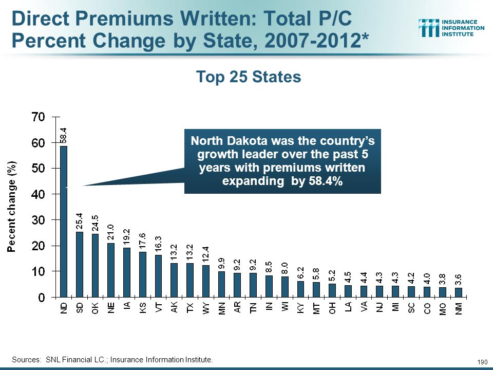 189 Growth Analysis by State and Business Segment Premium Growth Rates Vary Tremendously by State 12/01/09 - 9pm 189