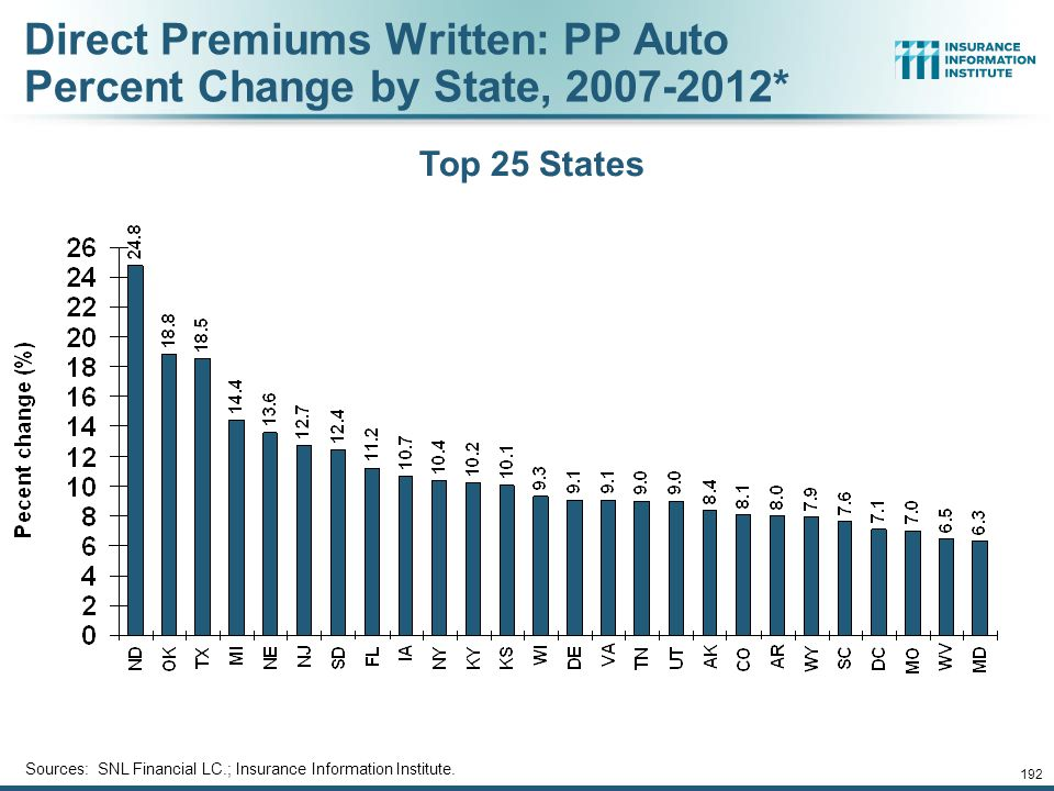 191 Direct Premiums Written: Total P/C Percent Change by State, 2007-2012* Bottom 25 States Sources: SNL Financial LC.; Insurance Information Institut