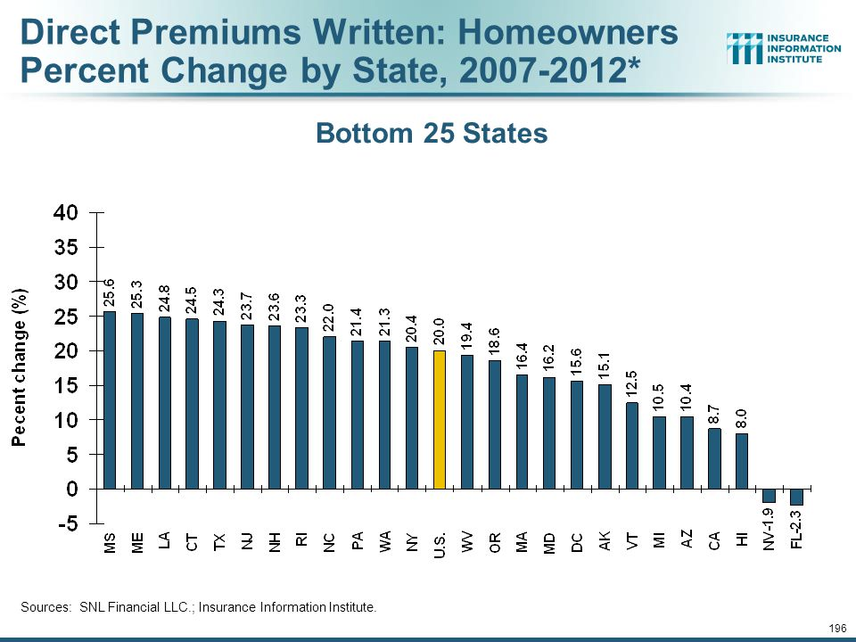 195 Direct Premiums Written: Homeowners Percent Change by State, 2007-2012* Sources: SNL Financial LLC.; Insurance Information Institute. Top 25 State