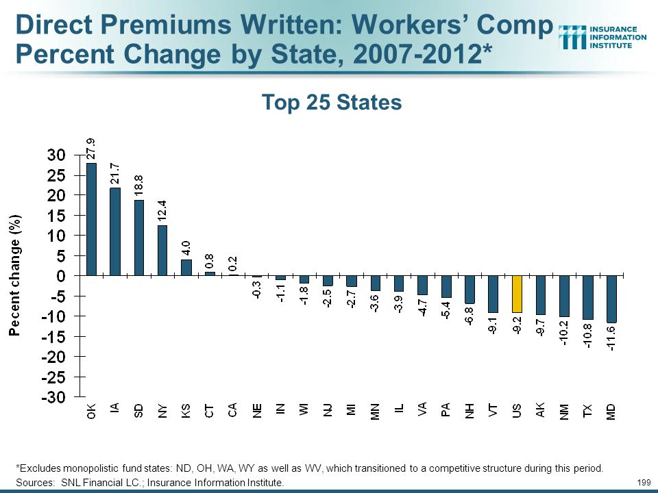 198 Direct Premiums Written: Comm. Lines Percent Change by State, 2007-2012* Bottom 25 States Sources: SNL Financial LLC.; Insurance Information Insti