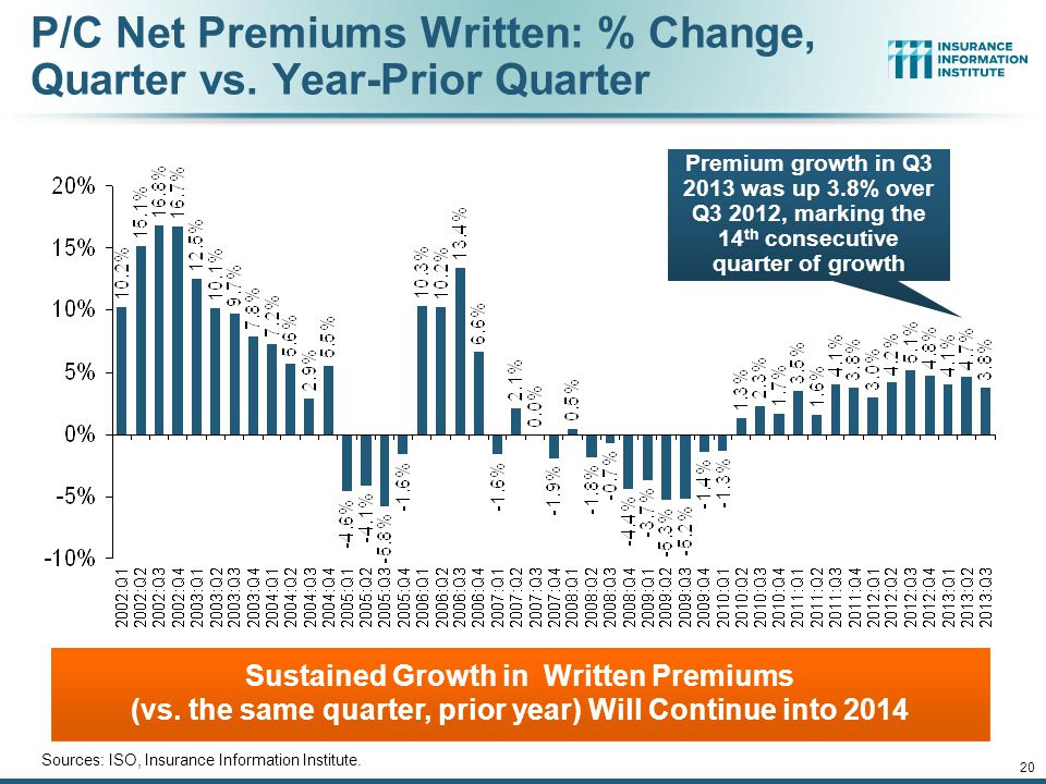12/01/09 - 9pmeSlide – P6466 – The Financial Crisis and the Future of the P/C 19 Growth in Direct Written Premium by Line, 2013-2015F* Source: Conning