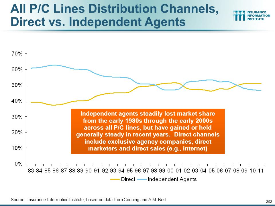 201 Distribution Trends Distribution by Channel Type Continues to Evolve Around the World