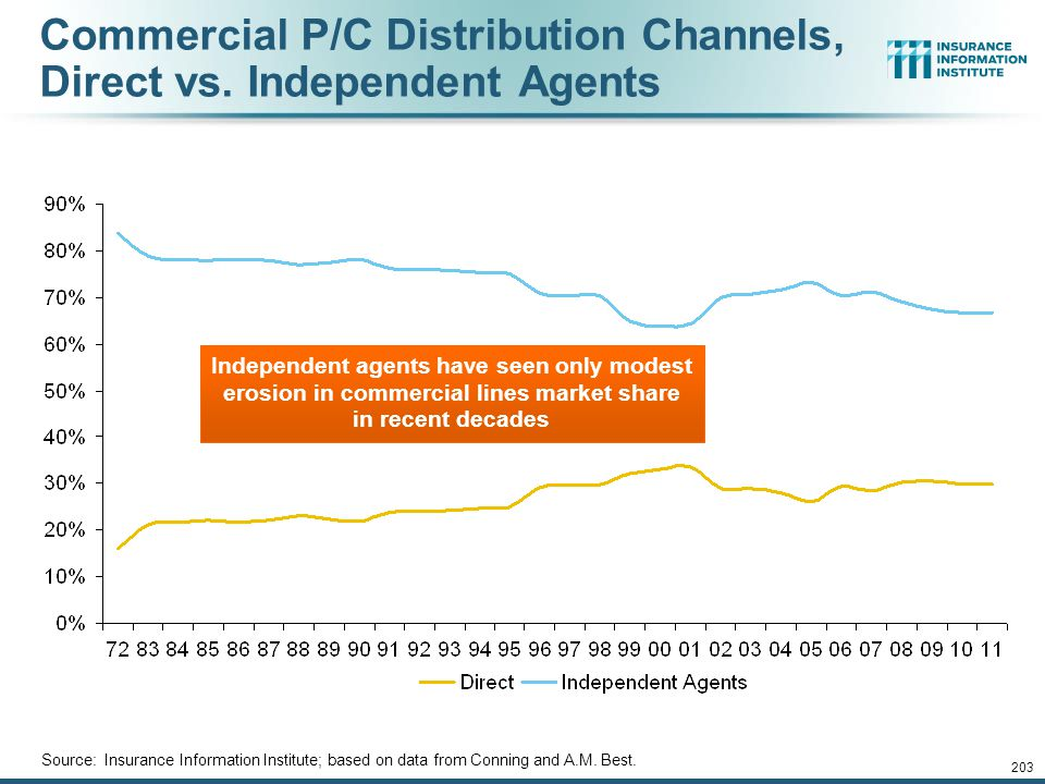 12/01/09 - 9pmeSlide – P6466 – The Financial Crisis and the Future of the P/C 202 All P/C Lines Distribution Channels, Direct vs. Independent Agents S
