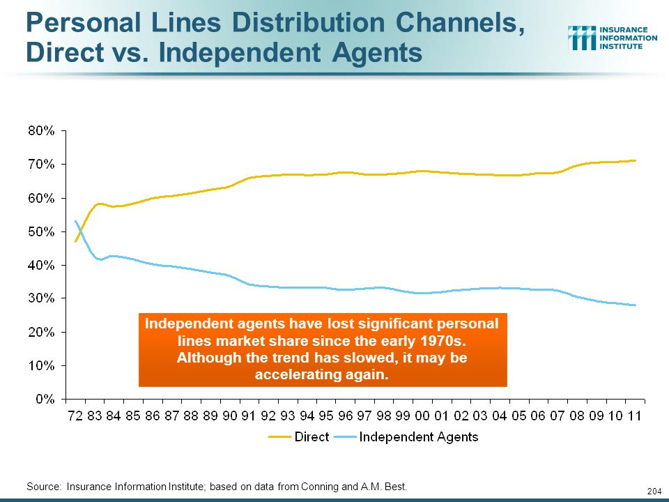 12/01/09 - 9pmeSlide – P6466 – The Financial Crisis and the Future of the P/C 203 Commercial P/C Distribution Channels, Direct vs. Independent Agents