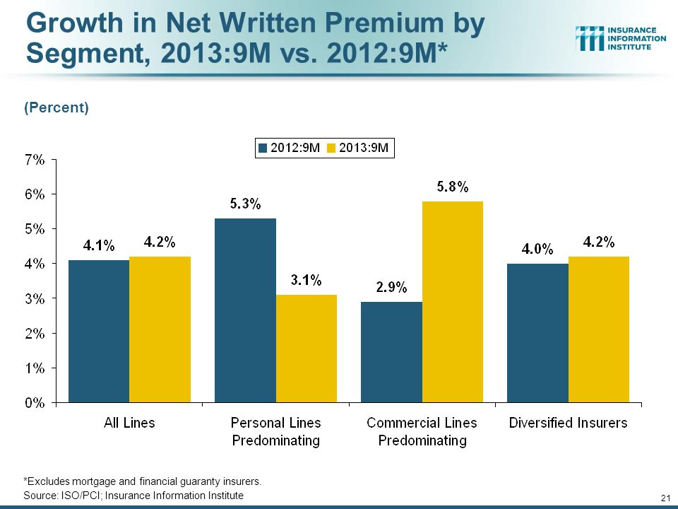 12/01/09 - 9pmeSlide – P6466 – The Financial Crisis and the Future of the P/C 20 P/C Net Premiums Written: % Change, Quarter vs. Year-Prior Quarter So
