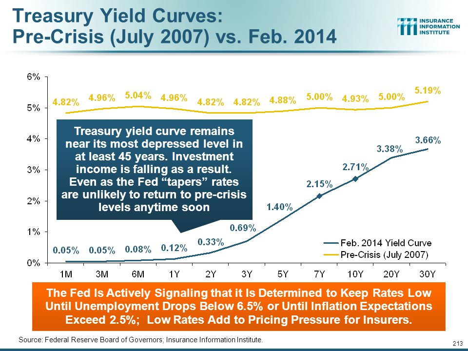 12/01/09 - 9pmeSlide – P6466 – The Financial Crisis and the Future of the P/C 212 U.S. Treasury Security Yields: A Long Downward Trend, 1990–2014* *Mo