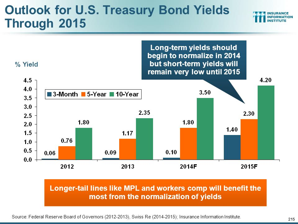 12/01/09 - 9pm 214 Treasury Yield Curves: Pre-Crisis (July 2007) vs. Feb. 2014 Longer term yields are expected to rise in 2014 and 2015 while short-te
