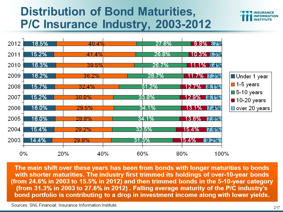 12/01/09 - 9pmeSlide – P6466 – The Financial Crisis and the Future of the P/C 216 Average Maturity of Bonds Held by US P/C Insurers, 2006—2011* *Year-
