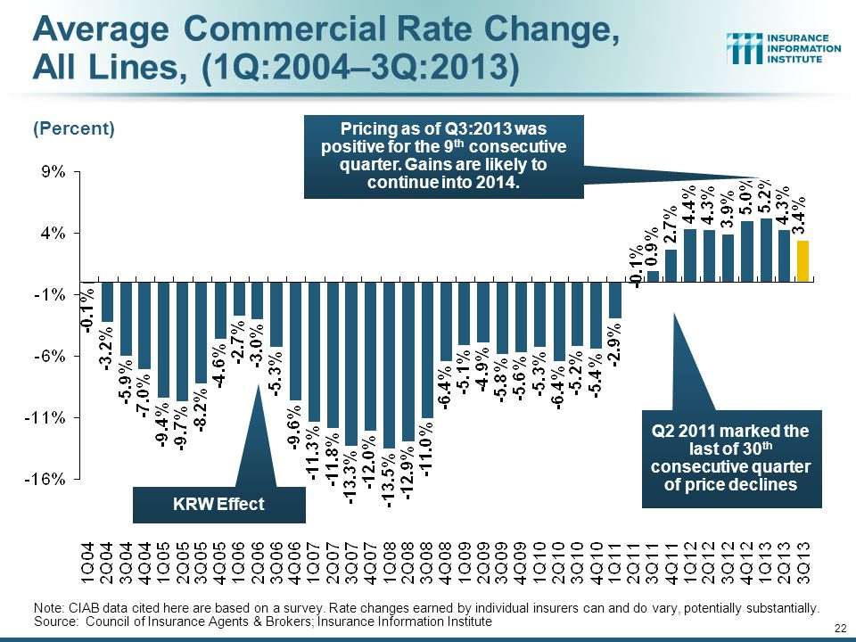 12/01/09 - 9pmeSlide – P6466 – The Financial Crisis and the Future of the P/C 21 Growth in Net Written Premium by Segment, 2013:9M vs. 2012:9M* *Exclu