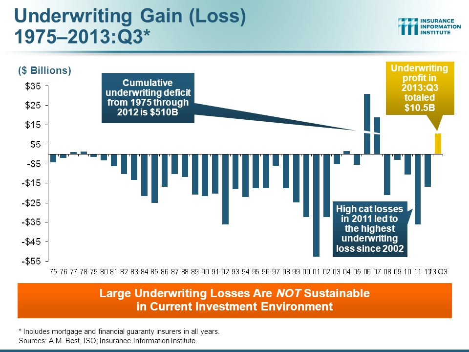 12/01/09 - 9pmeSlide – P6466 – The Financial Crisis and the Future of the P/C 221 Number of Years with Underwriting Profits by Decade, 1920s–2010s * 2