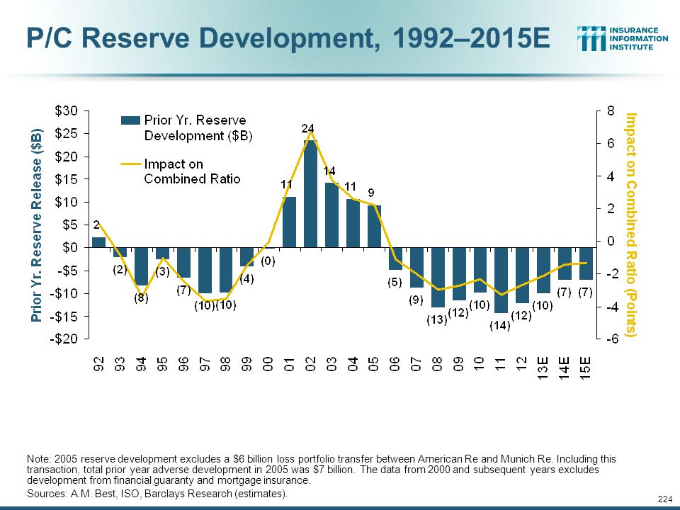 12/01/09 - 9pmeSlide – P6466 – The Financial Crisis and the Future of the P/C 223 Combined Ratios by Predominant Business Segment, 2013:9M vs. 2012:9M