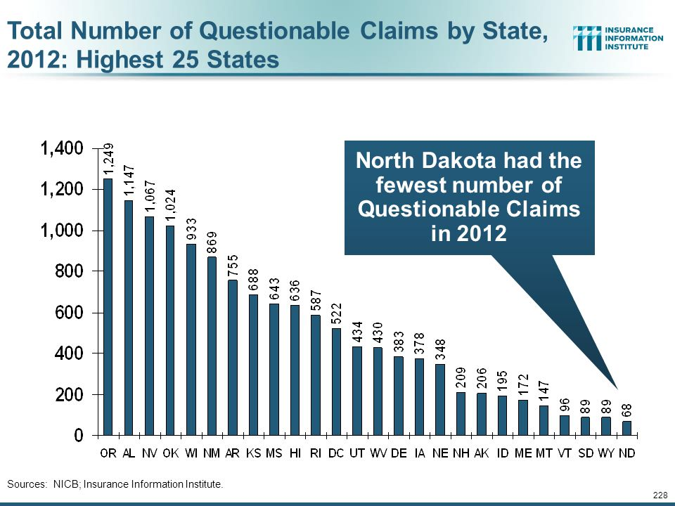 227 Total Number of Questionable Claims by State, 2012: Highest 25 States Sources: NICB; Insurance Information Institute. California had the largest n