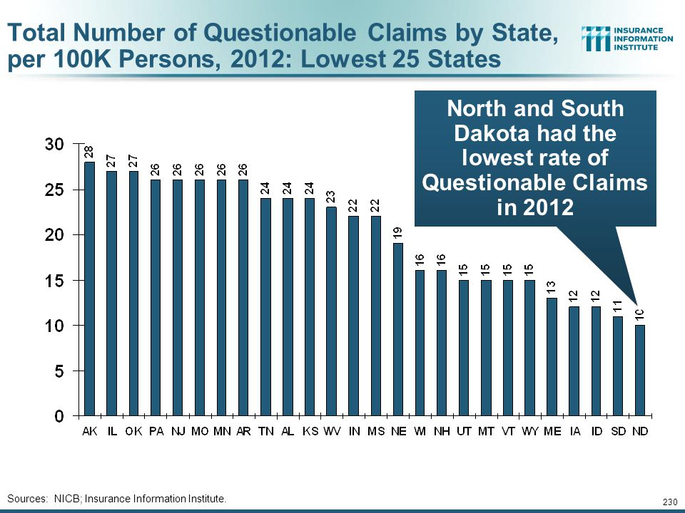 229 Total Number of Questionable Claims by State, per 100K Persons, 2012: Highest 25 States Sources: NICB; Insurance Information Institute. DC followe