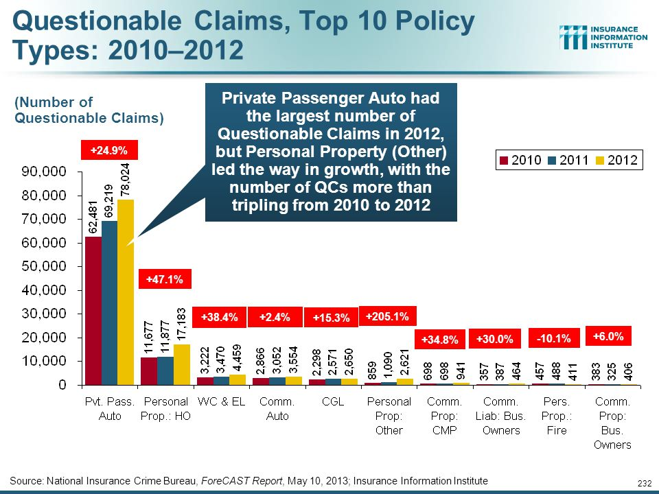 12/01/09 - 9pmeSlide – P6466 – The Financial Crisis and the Future of the P/C 231 Source: National Insurance Crime Bureau, ForeCAST Report, May 10, 20