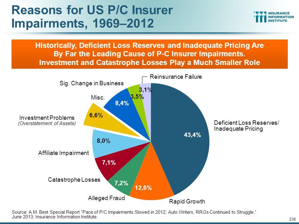 12/01/09 - 9pm 235 P/C Insurer Impairment Frequency vs. Combined Ratio, 1969-2012 Source: A.M. Best; Insurance Information Institute 2012 impairment r