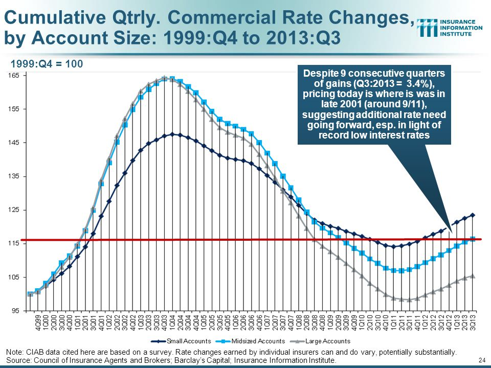 12/01/09 - 9pm 23 Change in Commercial Rate Renewals, by Account Size: 1999:Q4 to 2013:Q3 Source: Council of Insurance Agents and Brokers; Barclay's C