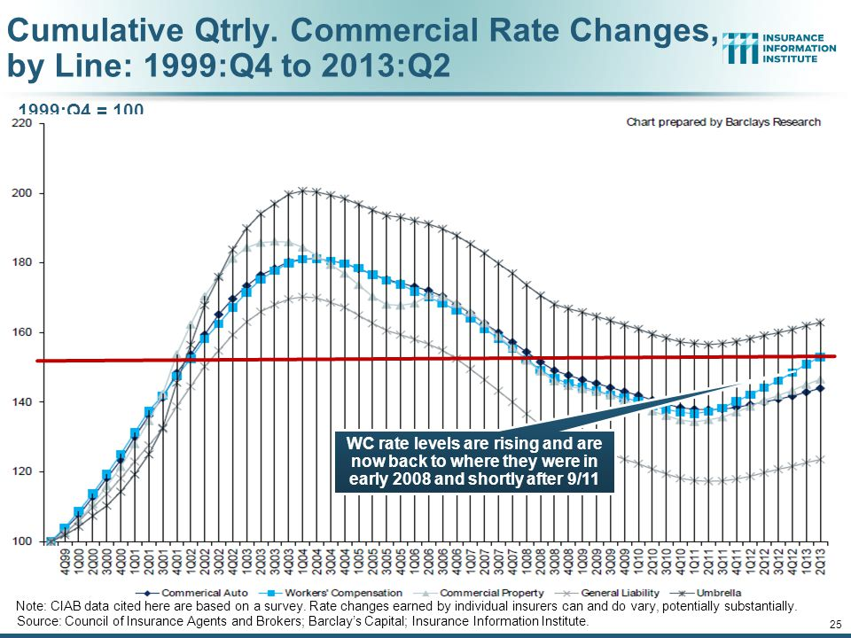 12/01/09 - 9pm 24 Cumulative Qtrly. Commercial Rate Changes, by Account Size: 1999:Q4 to 2013:Q3 Source: Council of Insurance Agents and Brokers; Barc