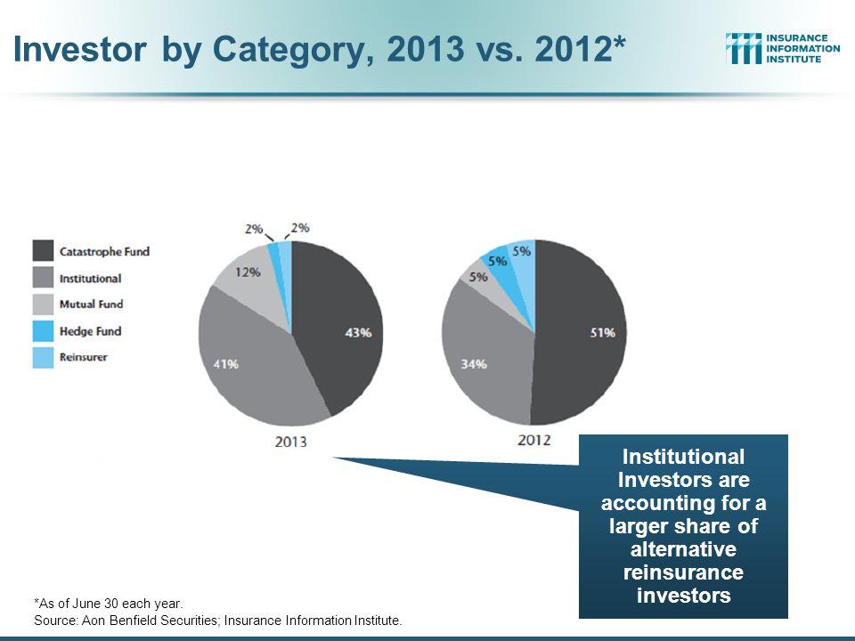 Alternative Capacity Development, 2001—2013:H1 Source: Guy Carpenter; Mid-Year Market Report, September 2013; Insurance Information Institute.