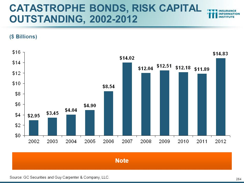 12/01/09 - 9pmeSlide – P6466 – The Financial Crisis and the Future of the P/C 263 CATASTROPHE BONDS, ANNUAL RISK CAPITAL ISSUED, 2002-2012 Source: GC