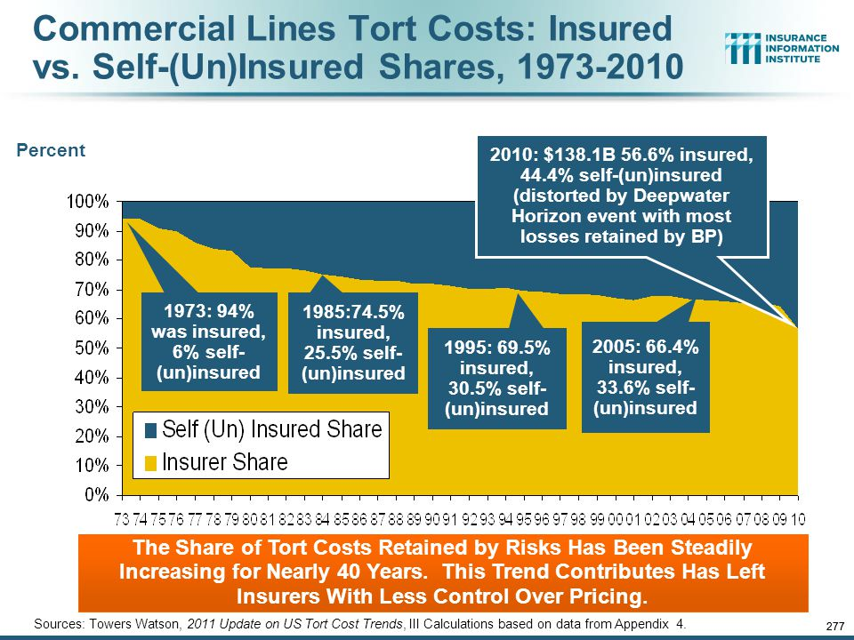 12/01/09 - 9pmeSlide – P6466 – The Financial Crisis and the Future of the P/C 276 Commercial Lines Tort Costs: Insured vs. Self-(Un)Insured Shares, 19