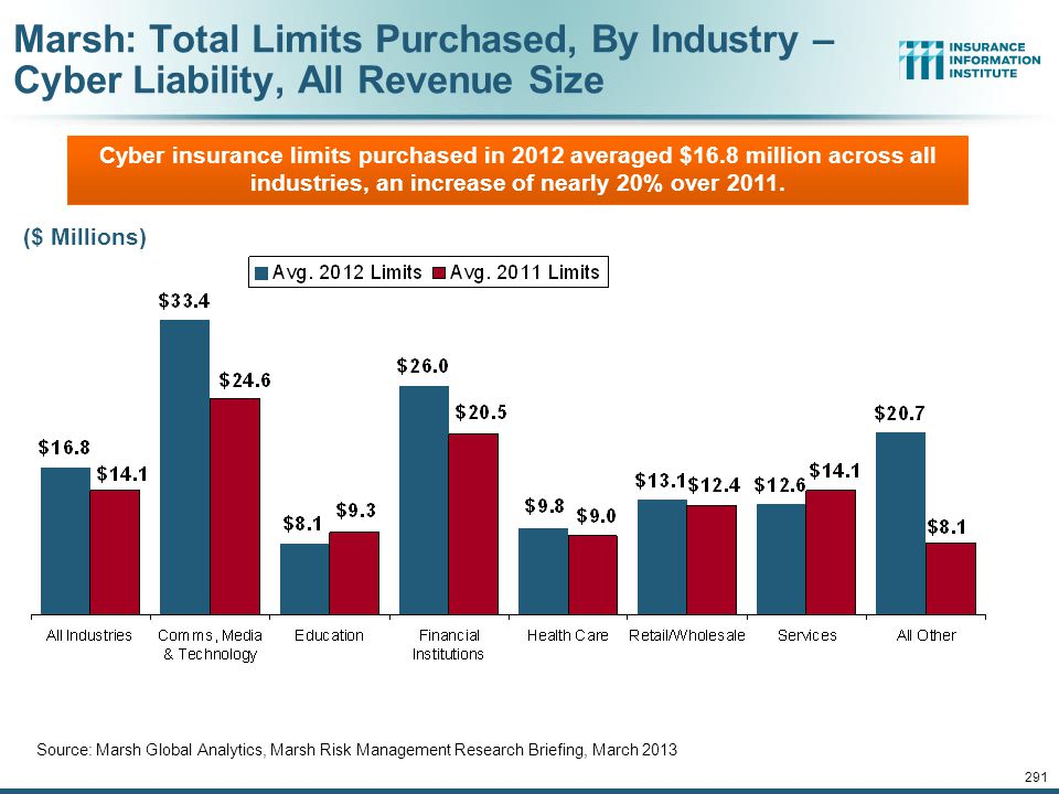 290 Marsh: Increase in Purchase of Cyber Insurance Among U.S. Companies, 2012 Source: Marsh Global Analytics, Marsh Risk Management Research Briefing,