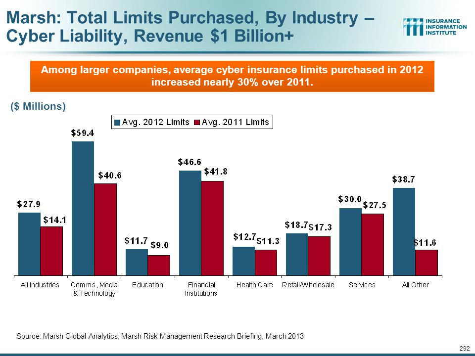 291 Marsh: Total Limits Purchased, By Industry – Cyber Liability, All Revenue Size Source: Marsh Global Analytics, Marsh Risk Management Research Brie
