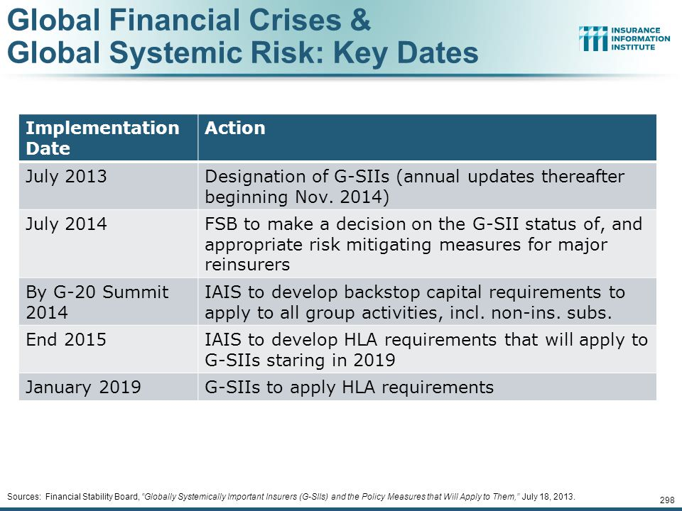 12/01/09 - 9pmeSlide – P6466 – The Financial Crisis and the Future of the P/C 297 Global Financial Crises & Global Systemic Risk The Global Financial