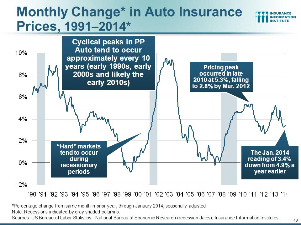 12/01/09 - 9pmeSlide – P6466 – The Financial Crisis and the Future of the P/C 47 Average Age of Vehicles on the Road, 2006—2013 Sources: Polk, August