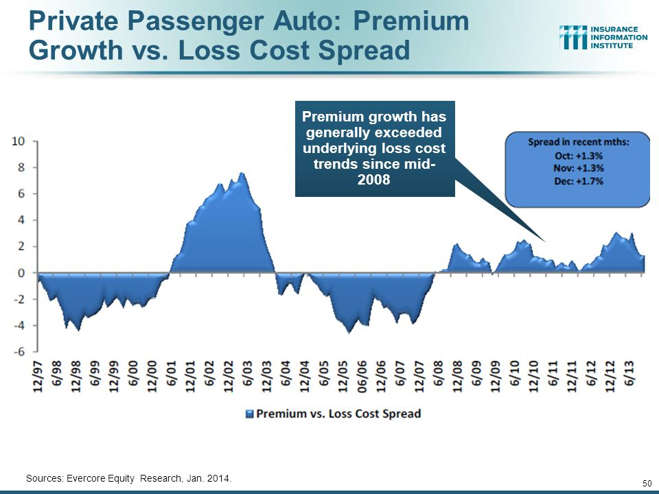 12/01/09 - 9pmeSlide – P6466 – The Financial Crisis and the Future of the P/C 49 Monthly Change* in Auto Insurance Prices, January 2005 - December 201