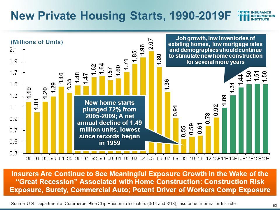 12/01/09 - 9pmeSlide – P6466 – The Financial Crisis and the Future of the P/C 52 Annual Pct. Change in Avg. Expenditures on Auto Insurance, vs. Auto I
