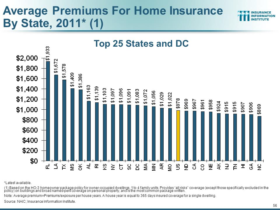 12/01/09 - 9pmeSlide – P6466 – The Financial Crisis and the Future of the P/C 55 Homeowners Insurance Net Written Premium, 2000–2015F Sources: A.M. Be