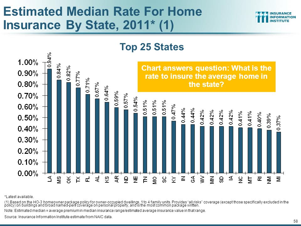 57 Average Premiums For Home Insurance By State, 2011* (1) Latest available (1) Based on the HO-3 homeowner package policy for owner-occupied dwelling