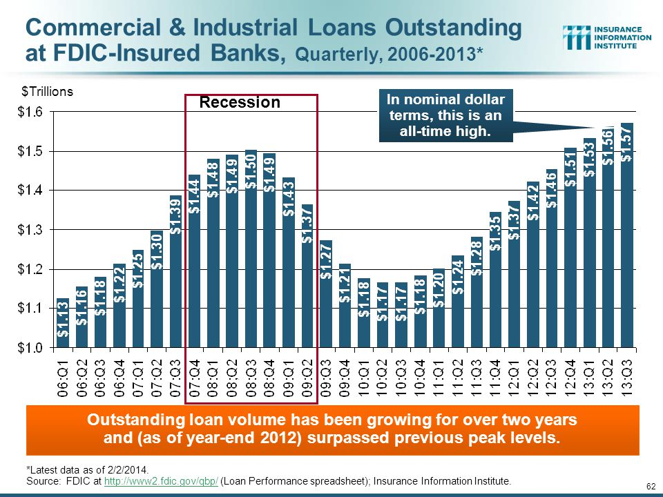 12/01/09 - 9pmeSlide – P6466 – The Financial Crisis and the Future of the P/C 61 Mortgage Interest Rates Will Rise as Expectations Over the Fed's Tape