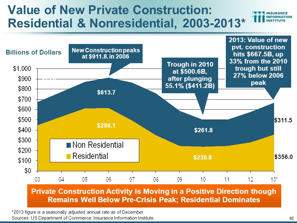 CONSTRUCTION INDUSTRY OVERVIEW & OUTLOOK 81 The Construction Sector Is Critical to the Economy and the P/C Insurance Industry 12/01/09 - 9pm 81