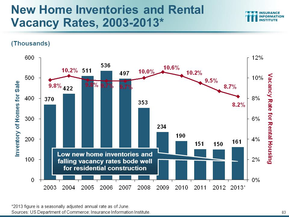 12/01/09 - 9pmeSlide – P6466 – The Financial Crisis and the Future of the P/C 82 Value of New Private Construction: Residential & Nonresidential, 2003