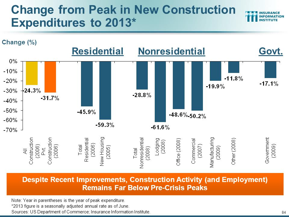 12/01/09 - 9pmeSlide – P6466 – The Financial Crisis and the Future of the P/C 83 New Home Inventories and Rental Vacancy Rates, 2003-2013* (Thousands)