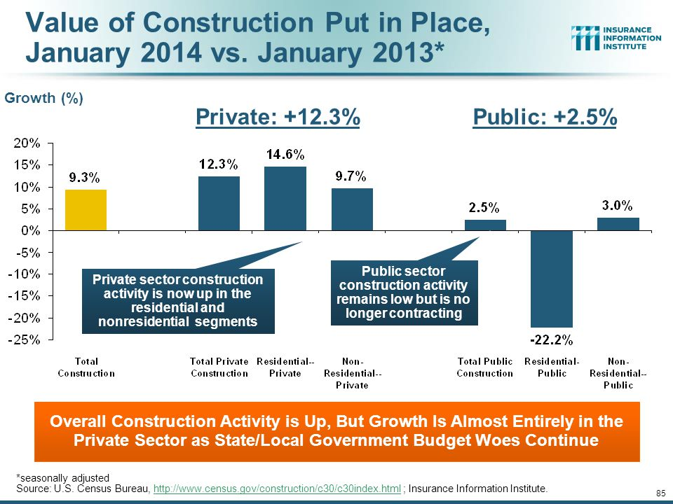 12/01/09 - 9pm 84 Change from Peak in New Construction Expenditures to 2013* Despite Recent Improvements, Construction Activity (and Employment) Remai