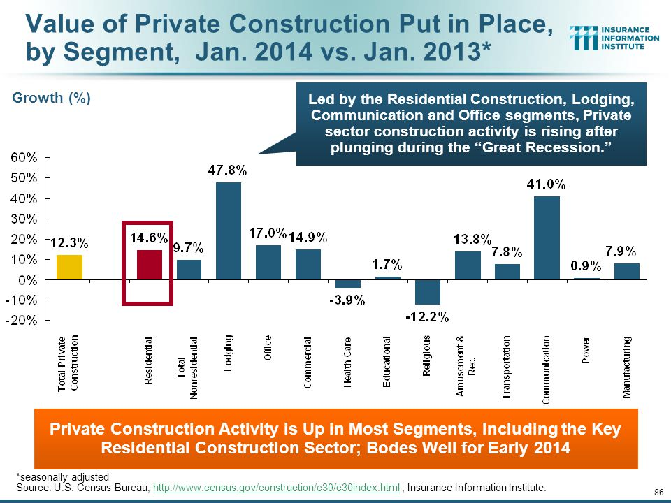 12/01/09 - 9pm 85 Value of Construction Put in Place, January 2014 vs. January 2013* Overall Construction Activity is Up, But Growth Is Almost Entirel