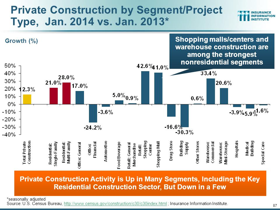 12/01/09 - 9pm 86 Value of Private Construction Put in Place, by Segment, Jan. 2014 vs. Jan. 2013* Private Construction Activity is Up in Most Segment