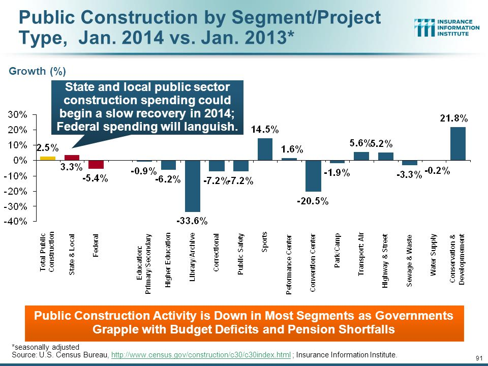 12/01/09 - 9pm 90 Value of Public Construction Put in Place, by Segment, Jan. 2014 vs. Jan. 2013* Public Construction Activity is Down in Many Segment