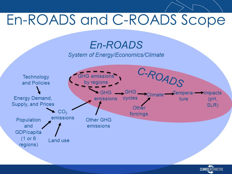 En-ROADS and C-ROADS Scope Other GHG emissions Population and GDP/capita (1 or 6 regions) En-ROADS System of Energy/Economics/Climate Land use Energy Demand, Supply, and Prices Technology and Policies CO 2 emissions GHG cycles Climate Tempera- ture C-ROADS Other forcings Impacts (pH, SLR) GHG emissions by regions GHG emissions