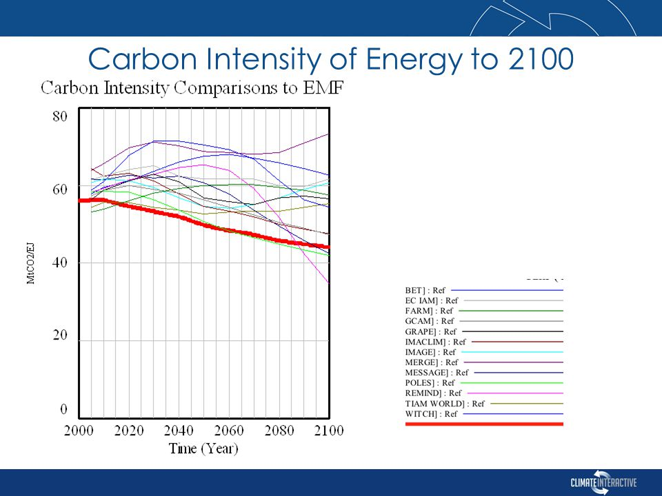 Carbon Intensity of Energy to 2100
